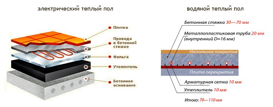 электрические теплые полы схемы монтажа