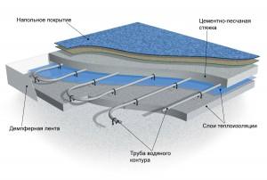 конструкция водяного теплого пола со стяжкой